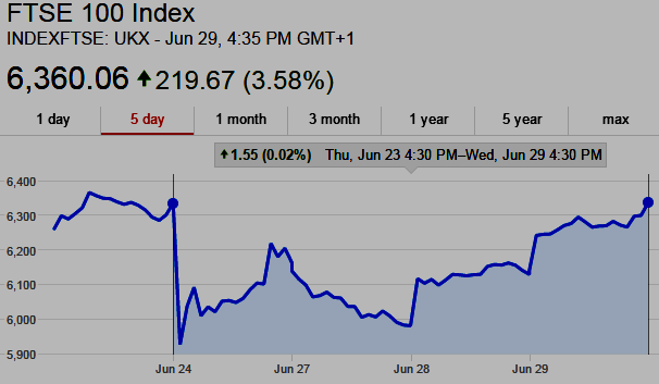 Chart: The London Stock Exchange FTSE100 Comes Roaring Back