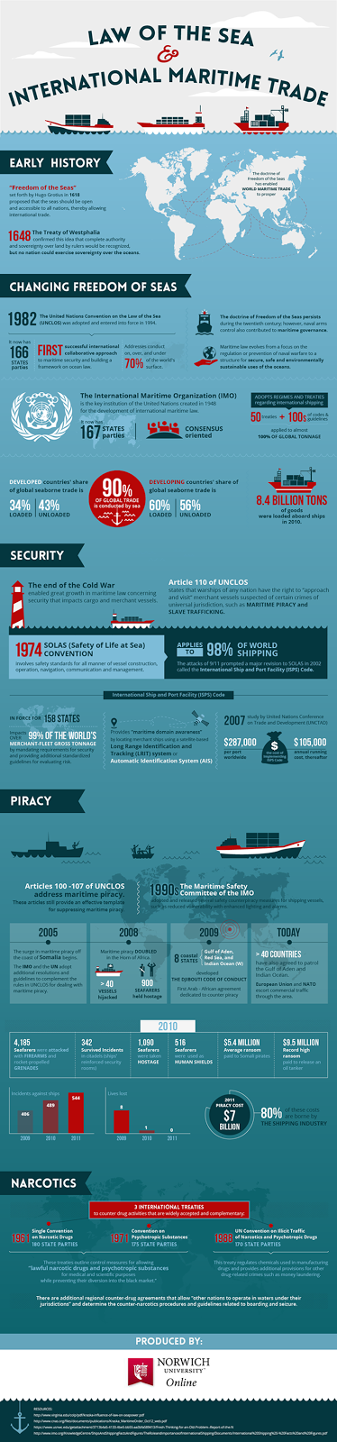 Infographic on International Maritime Law