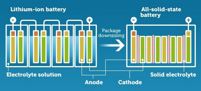 parts of lithium ion battery and solid state battery