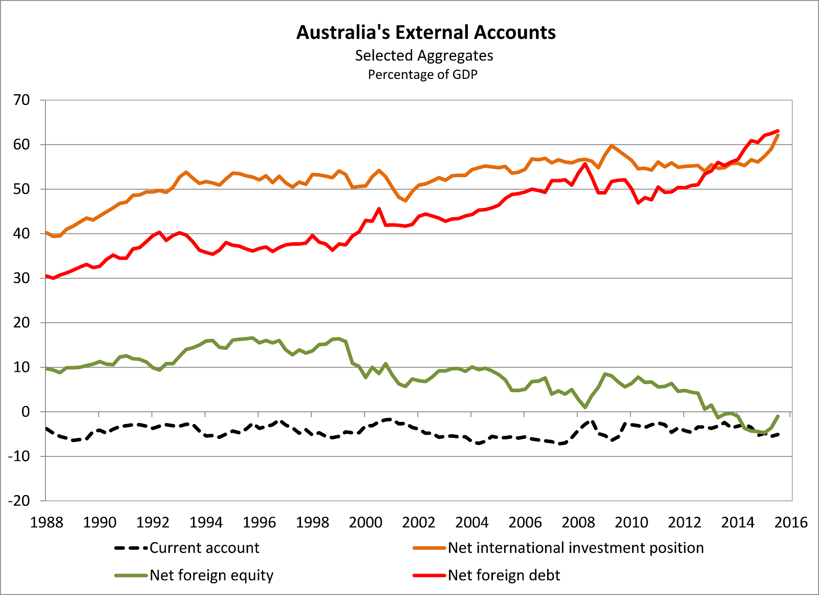 a discussion on australian external debt However, the economic theory that links public borrowing to overall economic outcomes primarily works through an interest rate channel, and thus debt held by the public is a more appropriate measure for policy makers targeting any particular debt level.