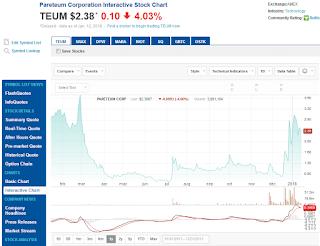 TEUM・1年チャート