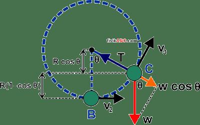 cara menentukan Rumus Kecepatan Minimum Gerak Melingkar Vertikal