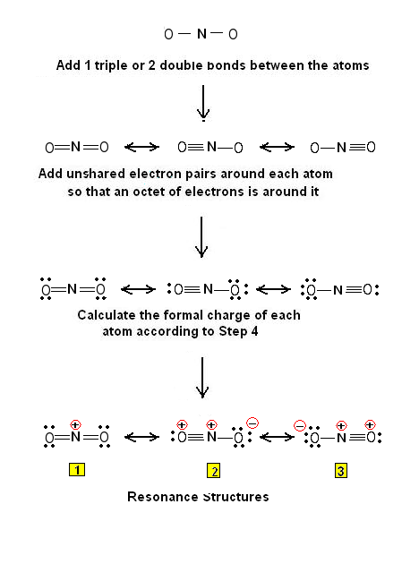 Figure 1: Lewis structures for the NO2+. The first Resonance form is of lower energy than the remaining two because of less charge separation. It will therefore make the largest contribution to the ground state.