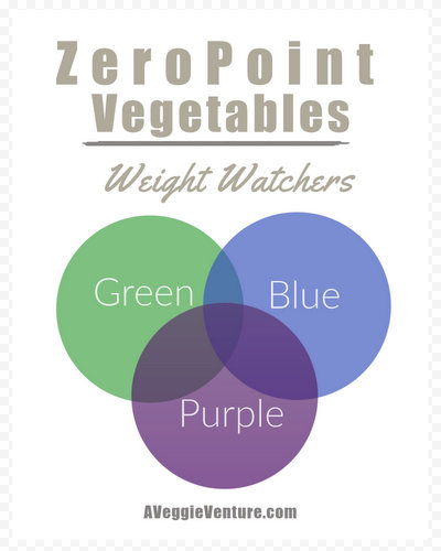 ZeroPoint Vegetables for Weight Watchers ♥ AVeggieVenture.com, updated for myWW and the Green, Blue and Purple plans.
