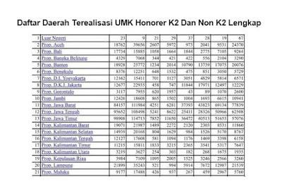 Daftar Daerah Terealisasi UMK Honorer K2 Dan Non K2 Lengkap