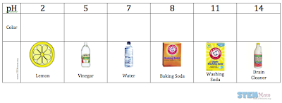 """This is a baseline pH scale students can make using cabbage as a pH indicator: They fill in the """"color"""" row with crayons, and use this as their basline reference for all future pH test they make. Free download available via STEMmom.org"""