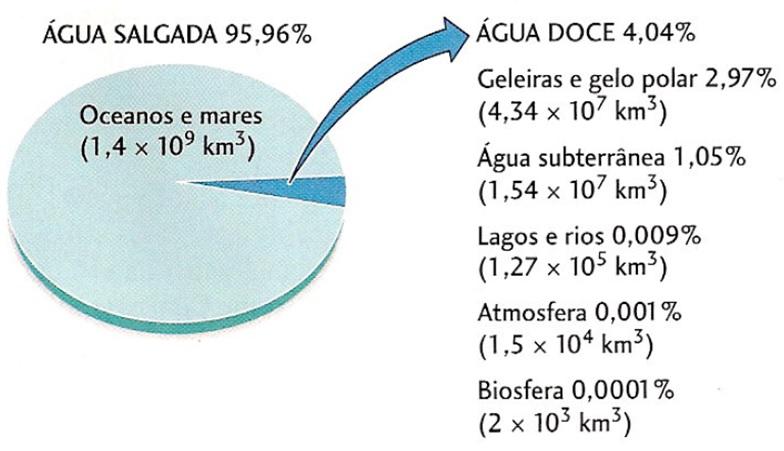 Clima e Água: O CICLO DA ÁGUA