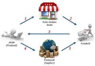 Bisnis Online Tanpa Modal Dan Menguntungkan