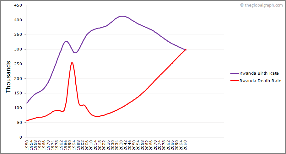 Rwanda  Birth and Death Rate