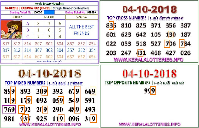 KARUNYA PLUS KN-233 Kerala lottery abc guessing by keralalotteries.info