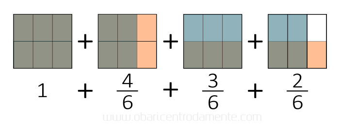 Como pensar geometricamente multiplicação de frações - produto três meios por cinco terços