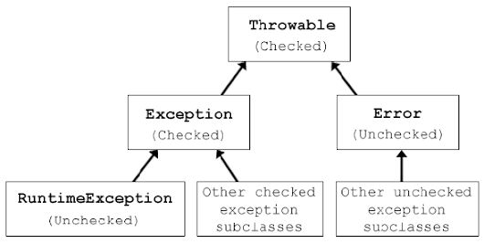 Java exception handling best practices