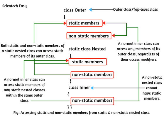 Accessing static & non-static members from static & nested class.