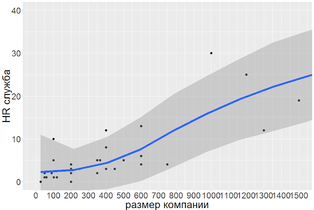 Связь размера компании и размера HR-службы