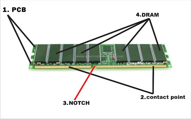 bagian-bagian RAM