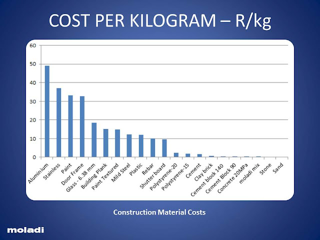Cost per kilogram of construction materials - Affordable housing - moladi