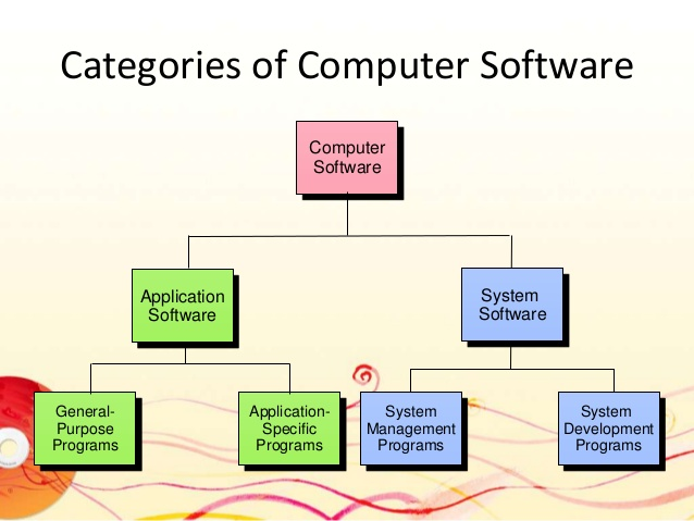 Category Technologies: TECHNOLOGY OVERLOADED: Software