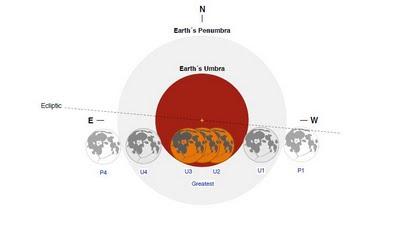 ליקוי ירח 10 דצמבר 2011 10.12.2011