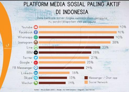 Platform Media Sosial Paling Aktif di Indonesia: Youtube, Facebook, Whatsapp, Instagram, LINE, BBM, Twitter, Linkedin, Skype