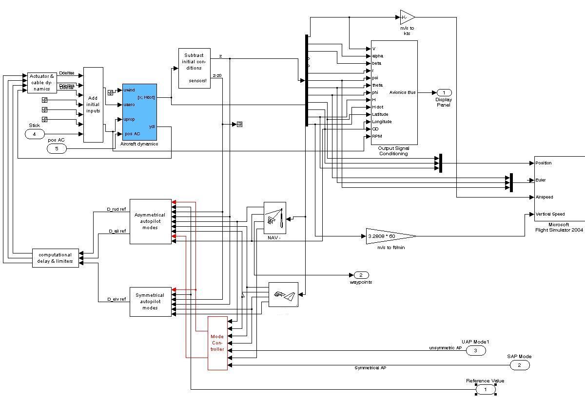 Endri Amp Uav Design And Development Process Of Autonomous