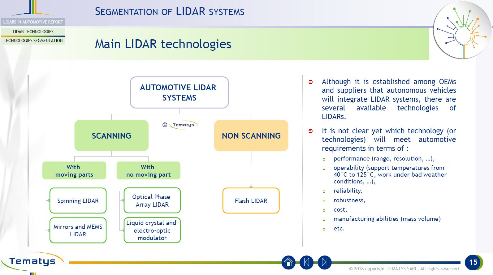 Image Sensors World: Automotive LiDAR Technologies Review