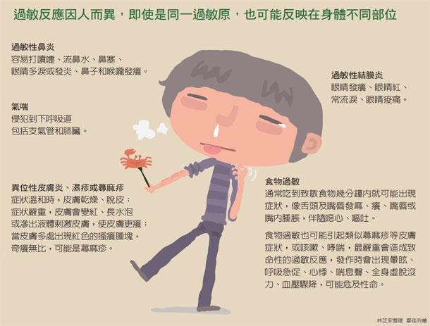 過敏性鼻炎 過敏原檢測