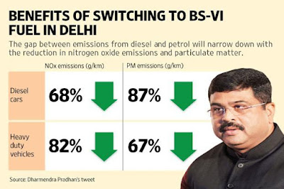 Delhi to Use BS-VI Auto Fuels Ffrom 2018