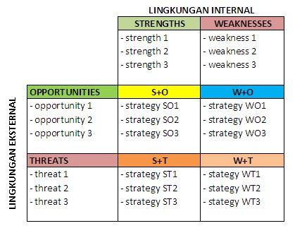Analisis Swot Blog Cio Indonesia