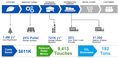 Packaging and Operations Map