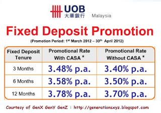 Fixed Deposit Rates In Malaysia V3