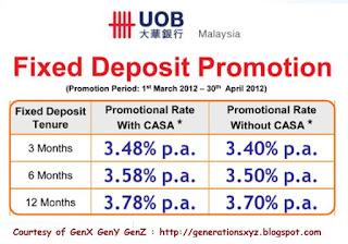 HSBC Malaysia Fixed Deposit Rates