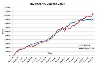 Invested vs Current November 2017