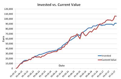 Invested vs Current November 2017