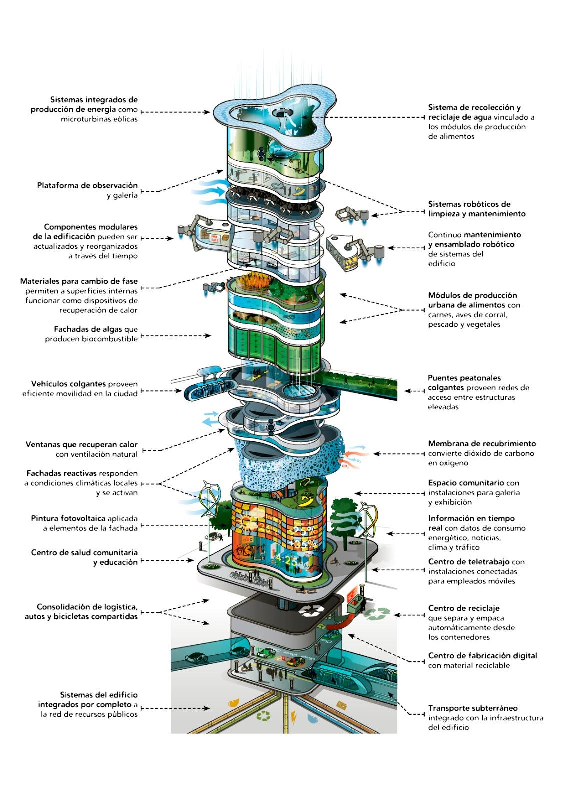 edificio-del-futuro