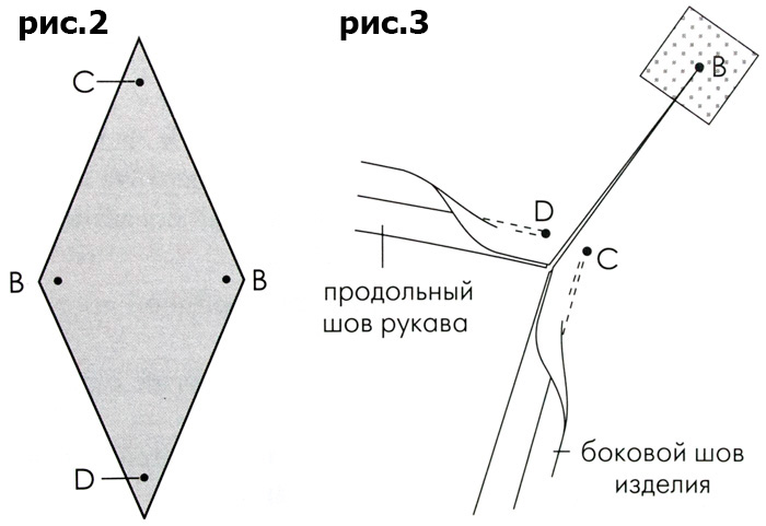 Цельнокроеный рукав с ластовицей
