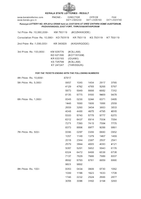 Official result of Kerala lottery Karunya_KR-254