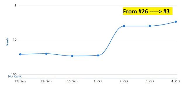 Hasil Optimasi Posisi #26 naik ke posisi #3 dalam 1 minggu