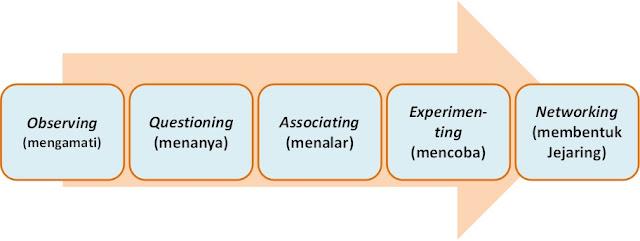 Pendekatan Ilmiah Dalam Pembelajaran
