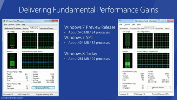 perbandingan peforma windows