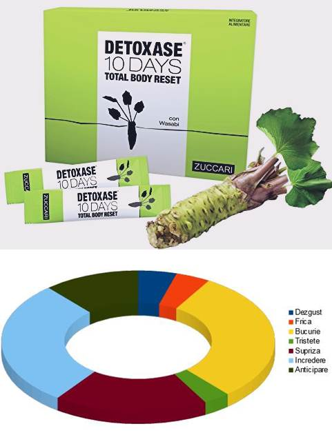 detoxifiere cu wasabi regim detoxifiere colon