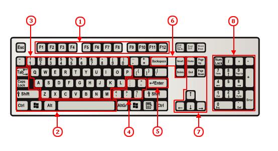 أسرار لوحة المفاتيح - تعلمها ستفيدك. تعلم اختصارات لوحة المفاتيح مجاناً.