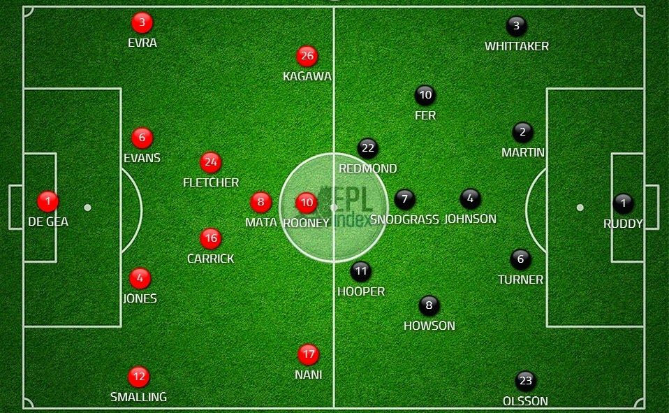 Possible Lineups: Manchester United vs Norwich City