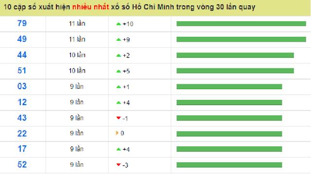 Bộ số đẹp nhất đài Hồ Chí Minh có tuần số xuất hiện cao trong 30 lượt quay - Win2888vn