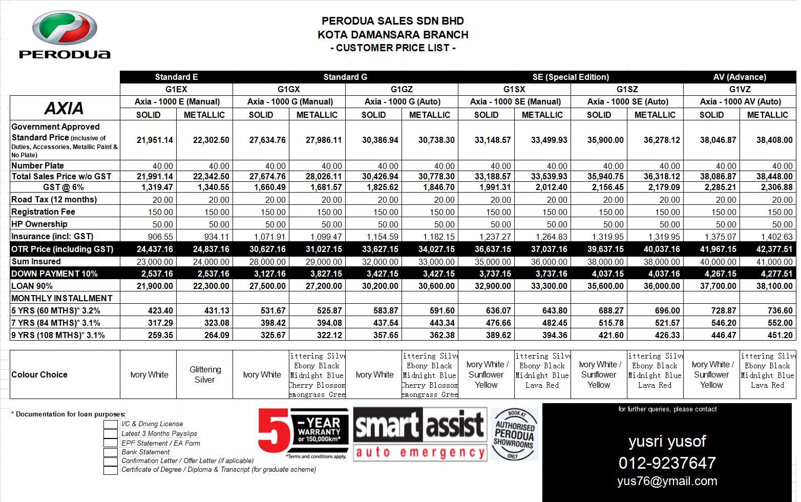 Harga perodua axia 2021 & bayaran bulanan kereta baru telah pun dilancarkan pada harga mampu milik, di mana yang menariknya tentang model. Harga Perodua Axia standard G naik bermula Oktober 2015 ~ BELI KERETA PERODUA KOTA DAMANSARA
