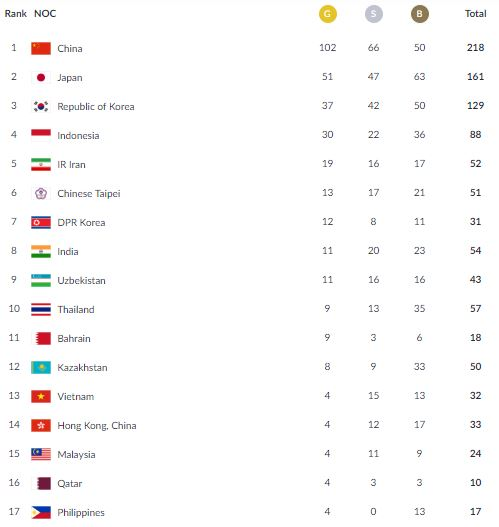 medal tally Philippines Asian Games
