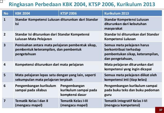 Perbedaan Kurikulum 2013 Dan Ktsp Guru Paud