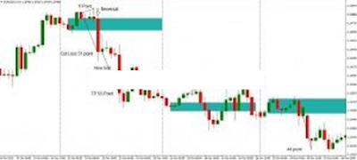 Forex Trading strategies 7 am