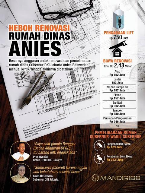 Infografis Anggaran Renovasi Rumah Dinas Gubernur DKI Jakarta