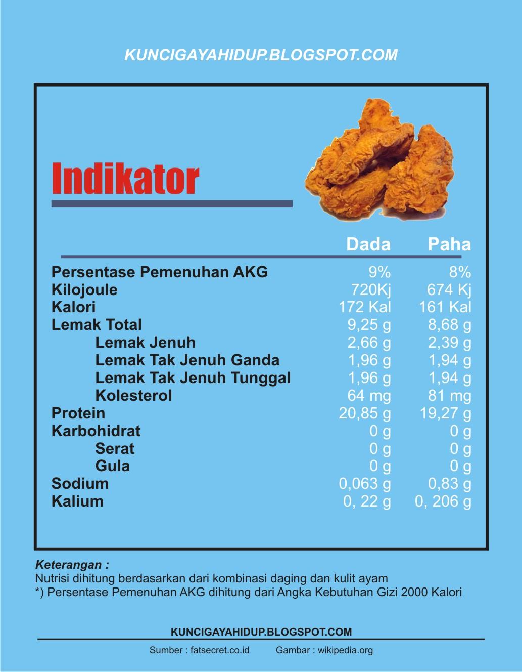 Kalori Ayam Goreng Dada : kalori, goreng, Pilih, Ayam?, Nutrisinya!, Kunci, Hidup