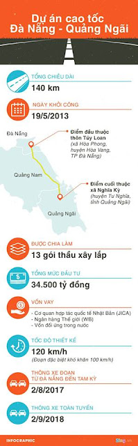 Dự án cao tốc 3400 tỉ